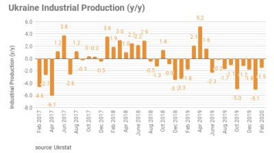 Ukraine industrial output falls 1.5% in February