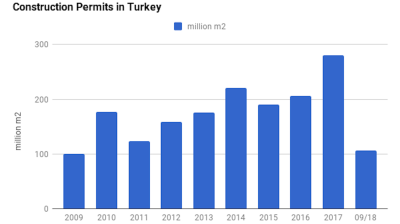 Issued building permits in Turkey down 41% y/y in Jan-Sept