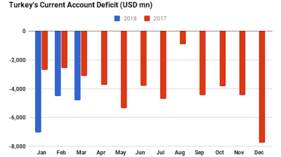 Worse-than-expected March current account deficit tightens screws on Turkish lira