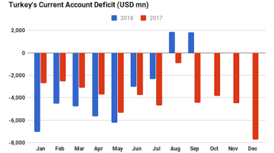 """Rebalancing by anorexia"": Analyst responds to Turkey's second straight current account surplus"