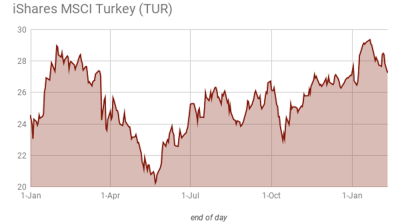 Substantial losses hit Turkey ETF