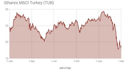 Top Turkey ETF sees first quarter outflows of $100mn