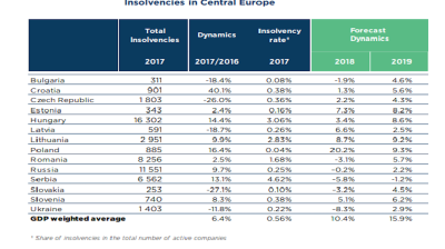 Croatia posts highest increase in insolvencies in CEE in 2017