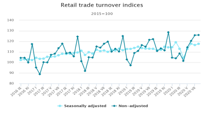 Latvian retail trade turnover increased 4.4% y/y in August