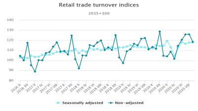 Latvia's retail trade turnover grew by 5.9% y/y in September 2020