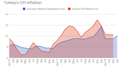 Turkey's end-year inflation expectations climb to 10.07% in April