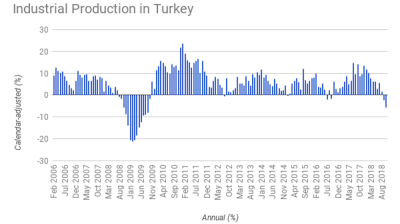 Latest Turkish industrial output data shows deepening downturn