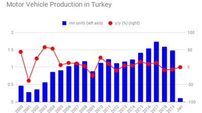 Vehicle production in Turkey flat at 110,000 units in January