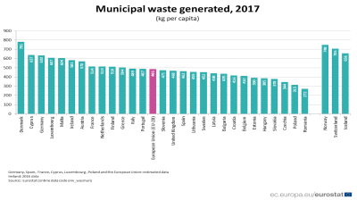 Europe still has East-West divide in waste generation