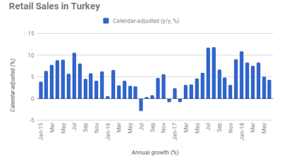 Turkey's retail sales growth falls further to 4.3% y/y in June