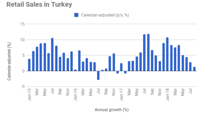 Turkey's retail sales growth falls to 18-month low of 1.3% y/y in August