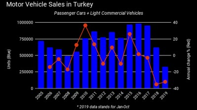 Auto sales in Turkey leap 128% in Oct as cut loan rates entice consumers