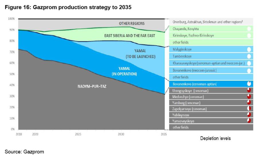 0921RussiagasYermakovOIESGazpromfielddepleationforecasts2035.png