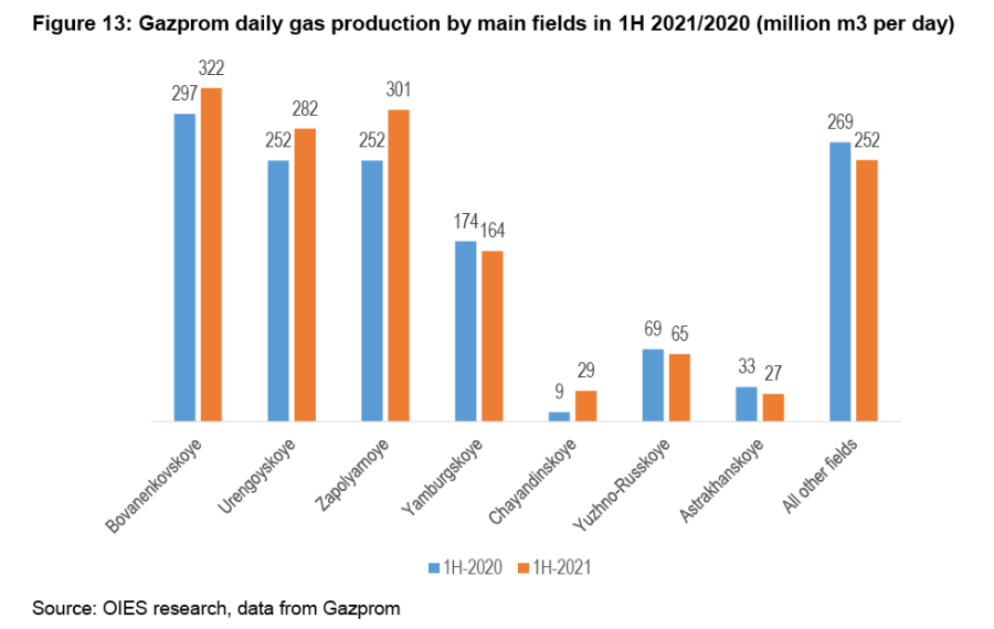 0921RussiagasYermakovOIESGazpromproductionbymainfields1H21mnm3perday.png