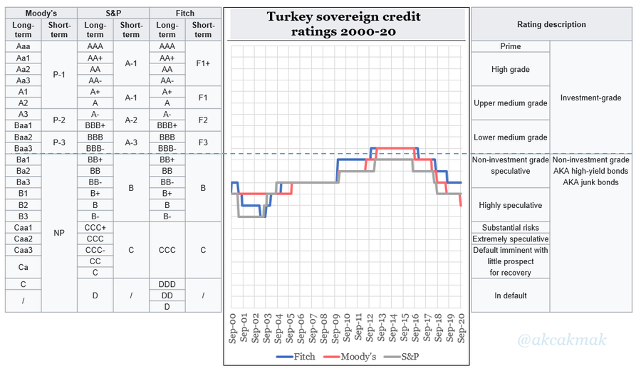 Moody's hits Turkey with downgrade to all-time lowest rating in unscheduled move 23