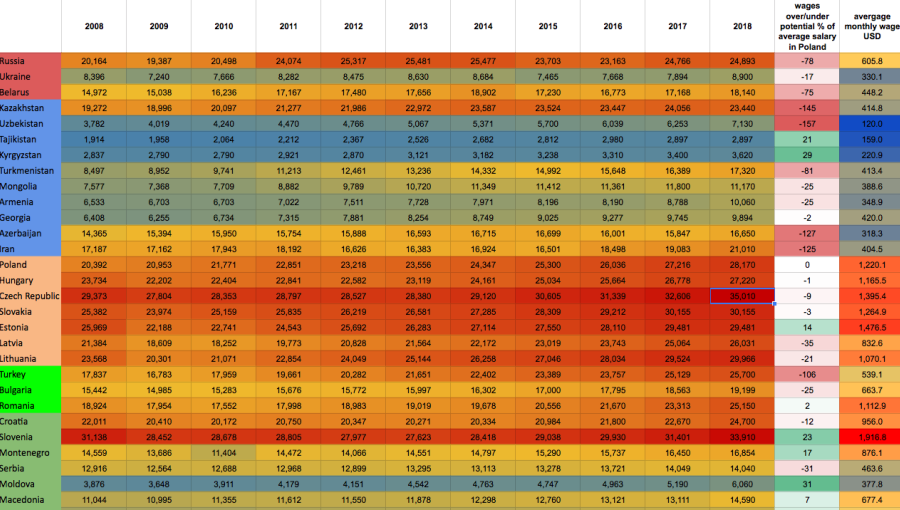 bne IntelliNews - HEATMAPS: Unemployment is mostly defeated but pay