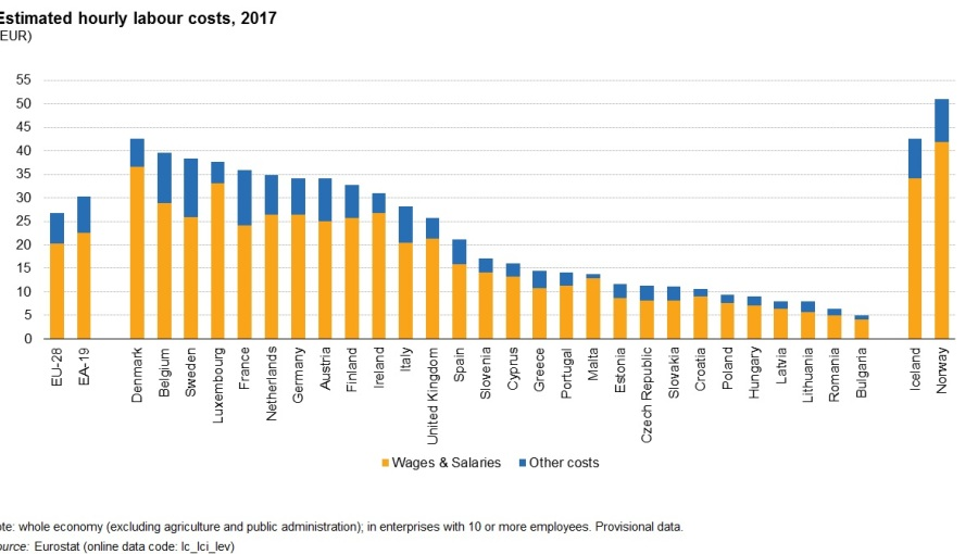 bne IntelliNews - Romania sees EU's fastest hourly average