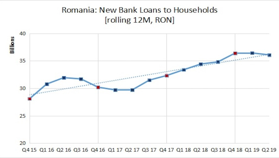 bne IntelliNews - New loans to Romanian households down 3.6% y/y in on