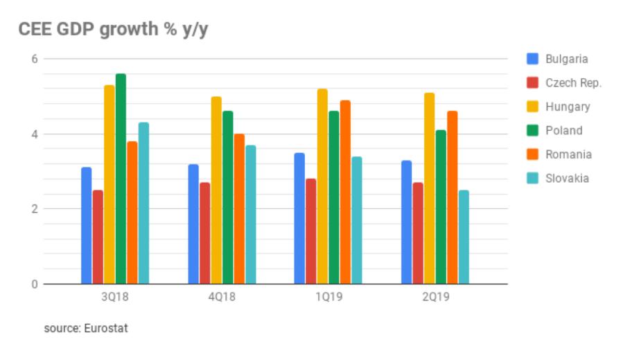 bne IntelliNews - CEE economies are weakening but domestic