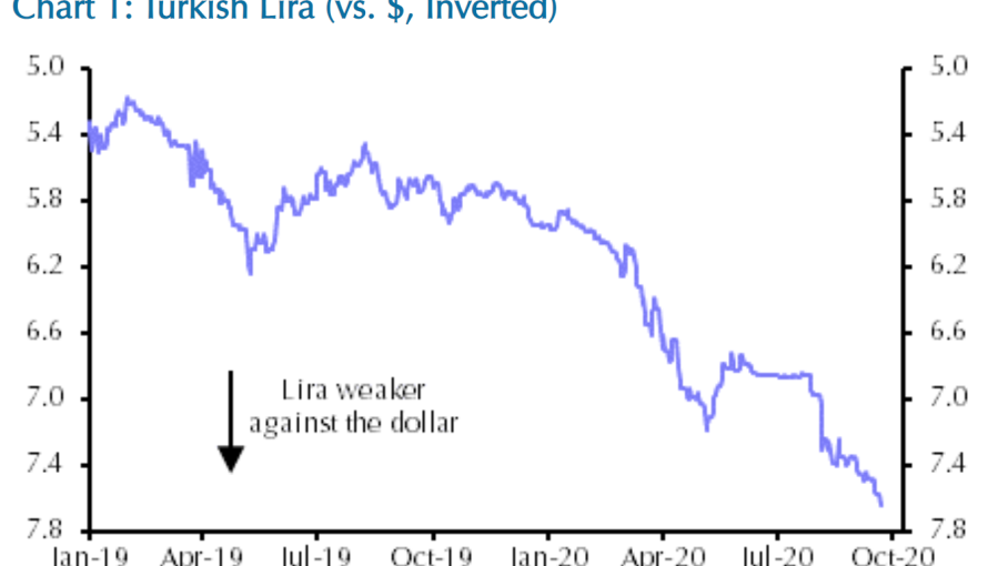 bne IntelliNews - Capital forecasts 8 Turkish lira to dollar by year's end