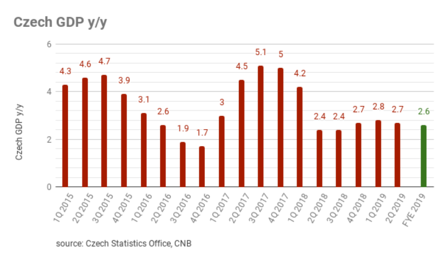 bne IntelliNews - Czech economy slows down to 2 7% in 2Q19