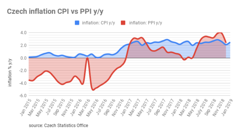 bne IntelliNews - Czech inflation rate accelerated by 2 5% in