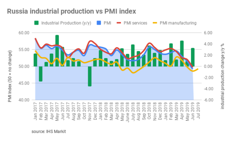 bne IntelliNews - Russia's manufacturing PMI continued to