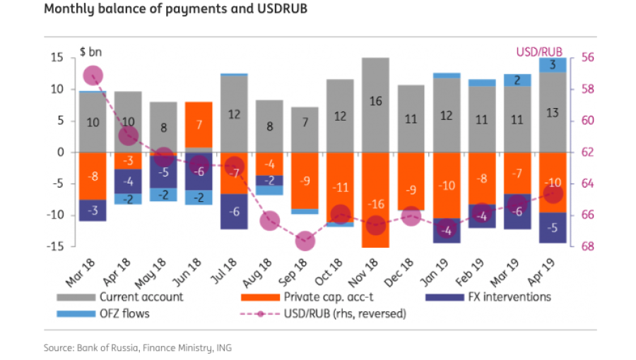 bne IntelliNews - COMMENT: Russia keeps accumulating foreign assets