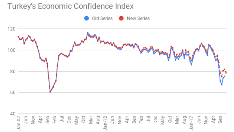 bne IntelliNews - Turkey's inflation fever: central bank