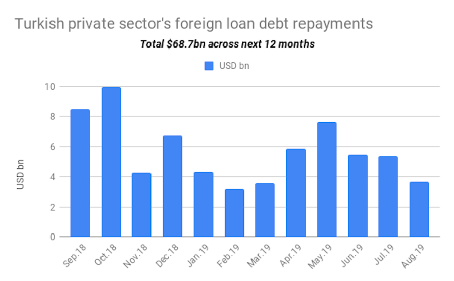 3 Year Loans >> Bne Intellinews Turkish Private Sector S One Year Foreign