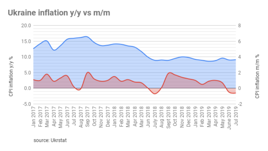 bne IntelliNews - Ukraine's annual inflation up slightly to 9 1% y/y