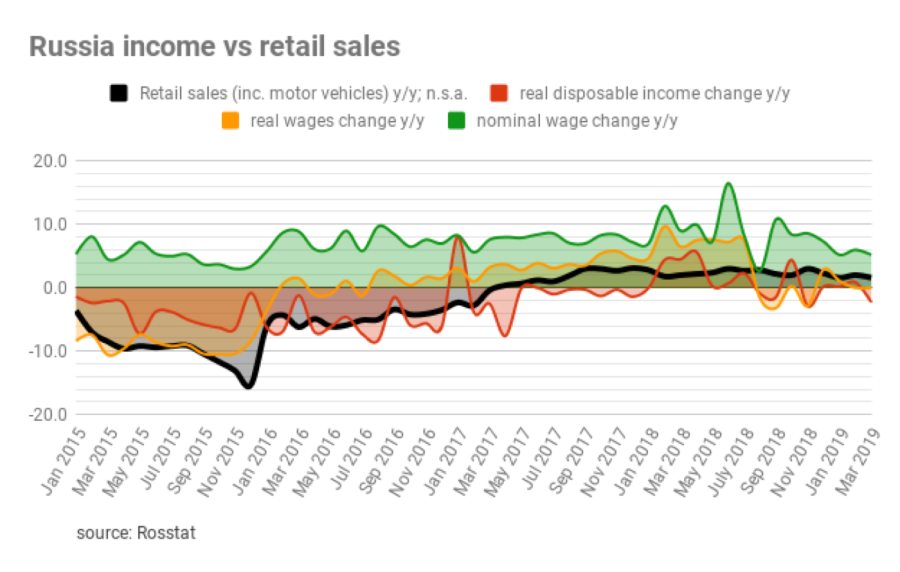 bne IntelliNews - Russia's real disposable incomes fall 2 3% in 1Q19