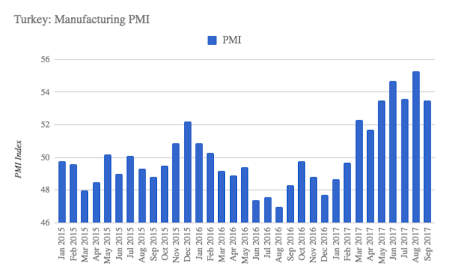 bne IntelliNews - Turkish manufacturing PMI declines slightly in